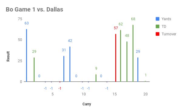Bo Game 1 vs. Dallas