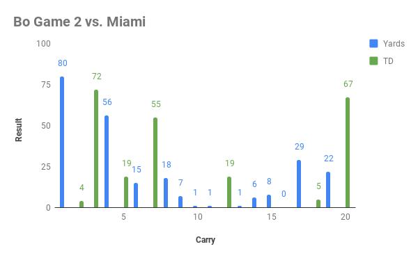 Bo Game 2 vs. Miami