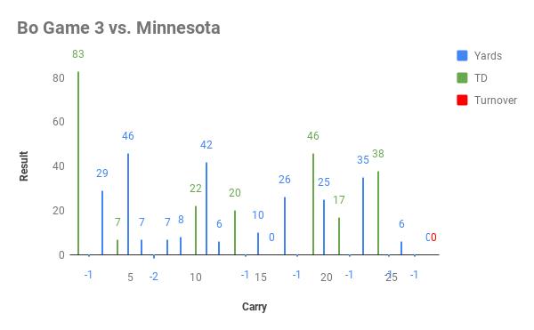 Bo Game 3 vs. Minnesota
