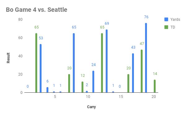 Bo Game 4 vs. Seattle