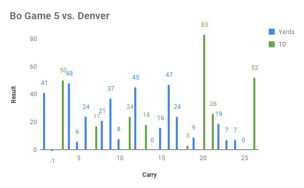 Bo Game 5 vs. Denver