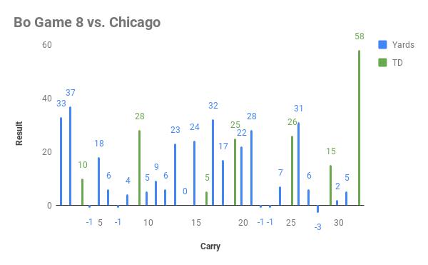 Bo Game 8 vs. Chicago