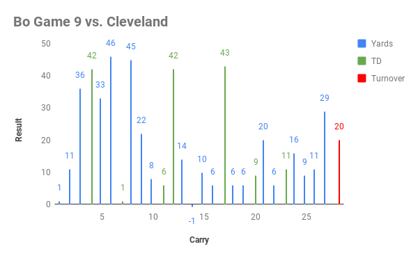 Bo Game 9 vs. Cleveland